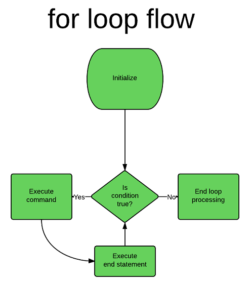 Cppforloop